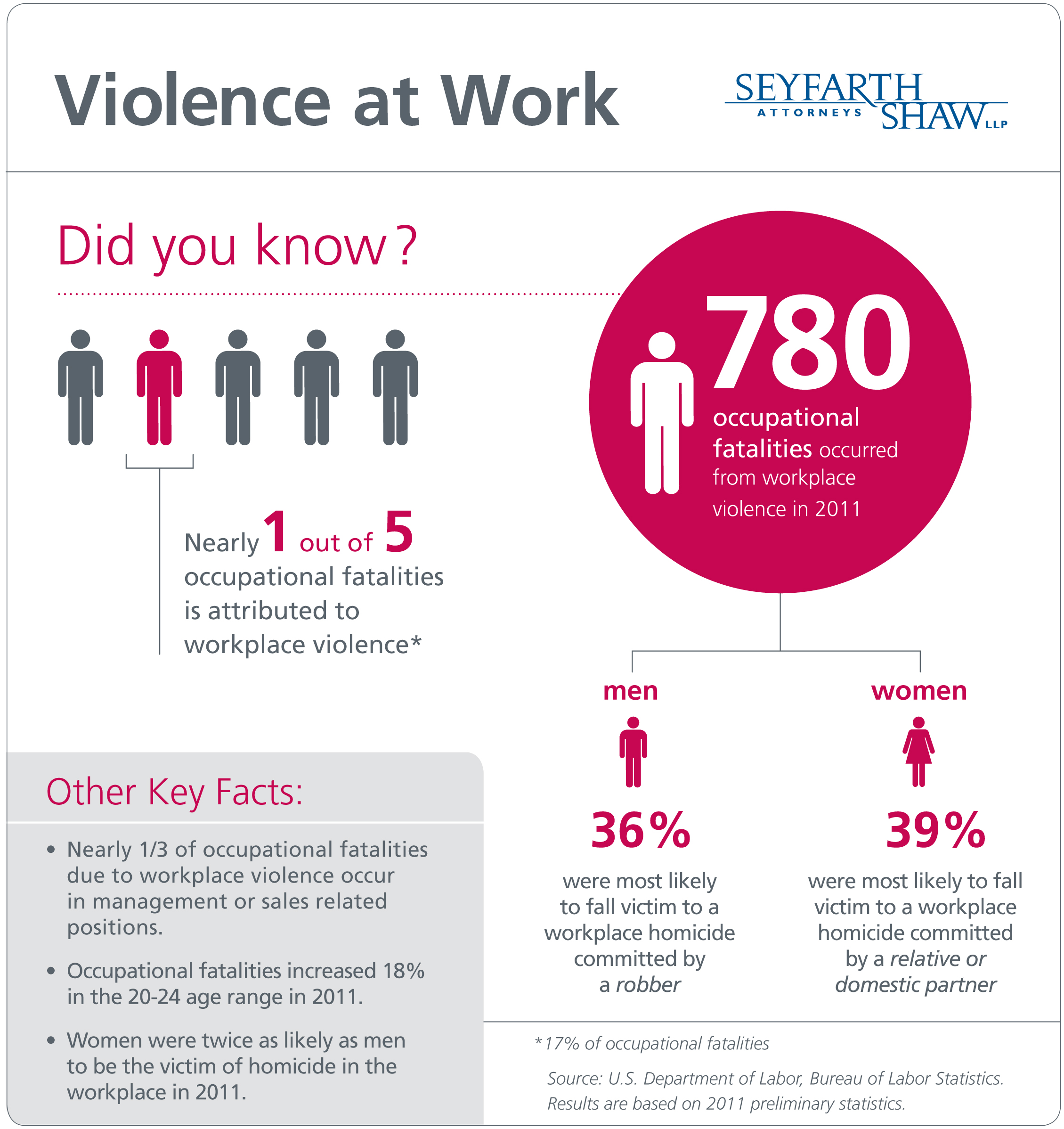 Infographic Violence At Work