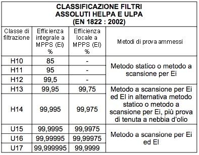 classificazione-filtri-altissima-efficienza_0