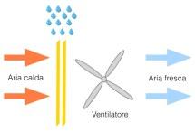 raffrescamento-adiabatico