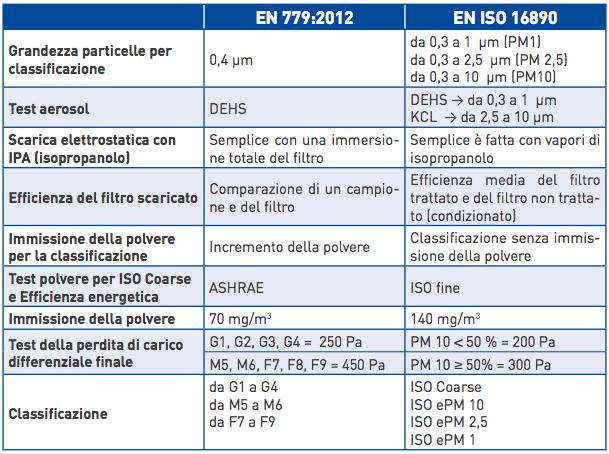 differenza tra EN 779 e EN ISO 16890