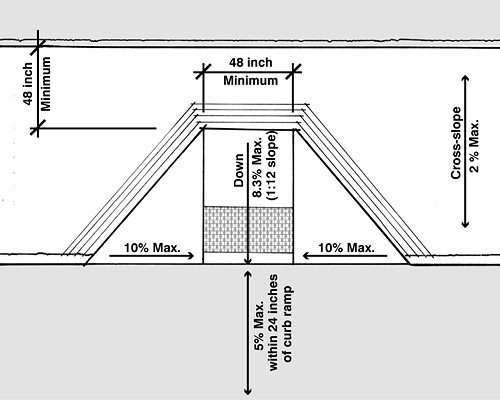 Curb ramp dimensions