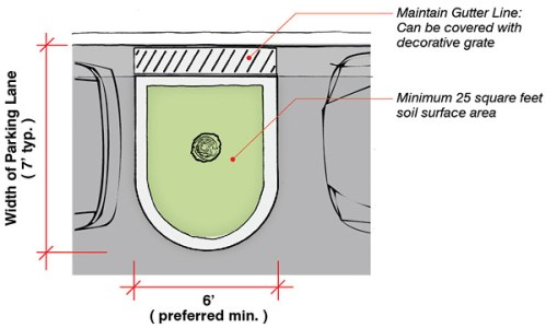 Parking lane planter diagram