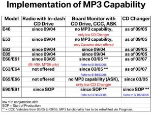 This table outlines which vehicles are compatible with playing MP3 CDs