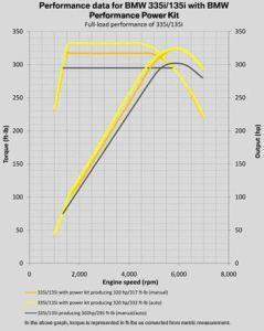 N54 BMW Performance Power Kit PPK