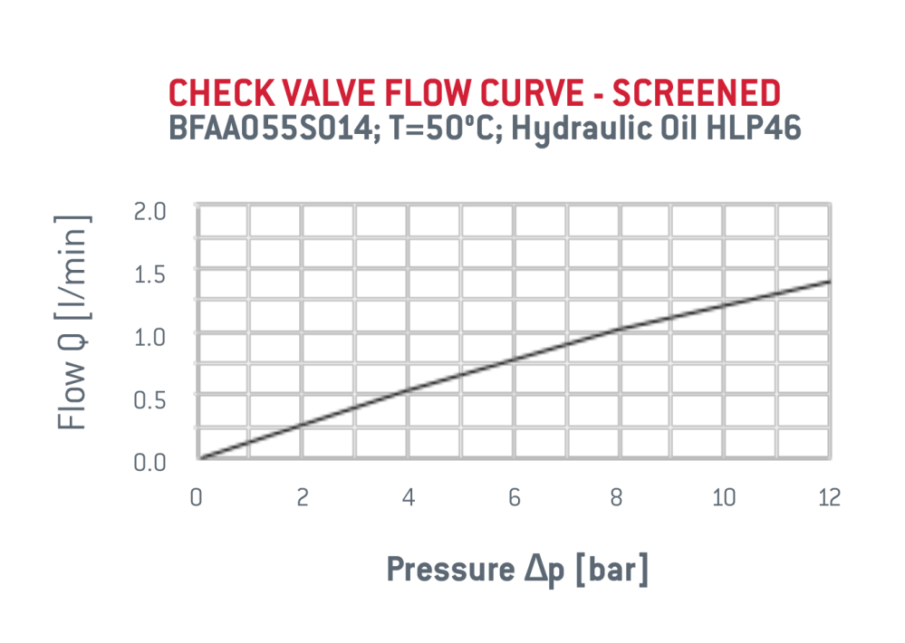 medium resolution of check valve specifications