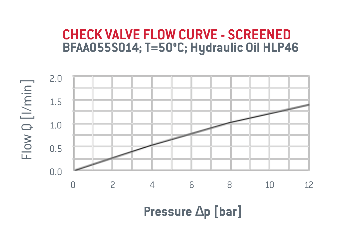 hight resolution of check valve specifications