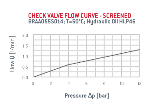 small resolution of check valve specifications
