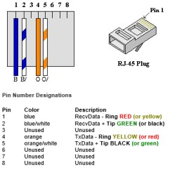 T1 Wiring Diagram Rj45 7 Pin Round Trailer Connector S&f Communications Llc - Diagrams