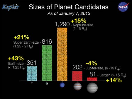 Free planets for everyone... NASA's great new world rush.
