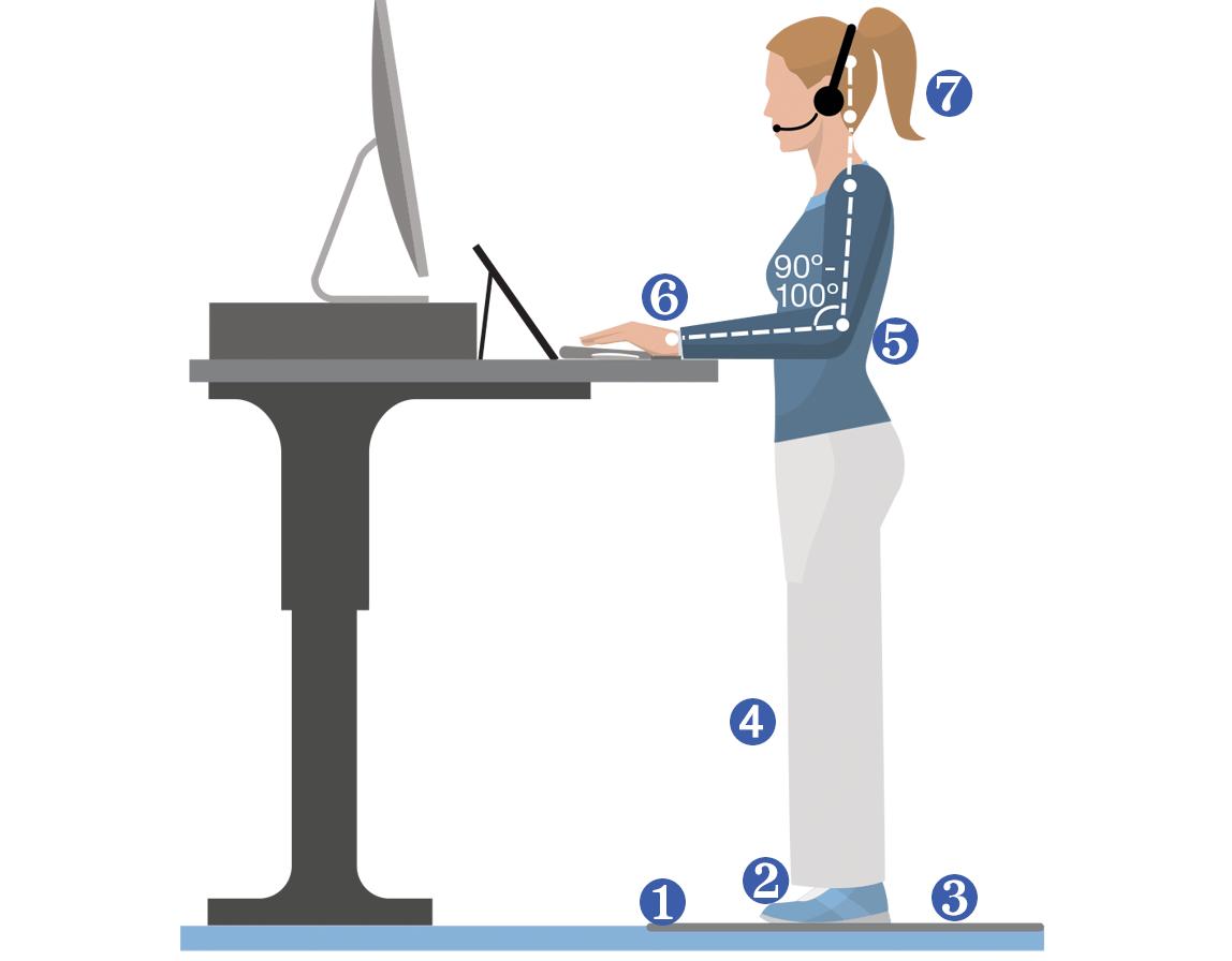 Standing Desk Ergonomics Diagram Ergonomics