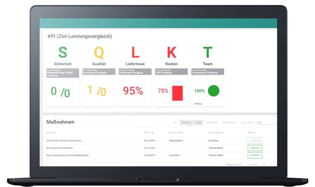 "Der Leistungsdialog unserer Shopfloor Management Software ""Digital Teamboard"": Analyse von Kennzahlen und Maßnahmen übersichtich auf einer Seite."