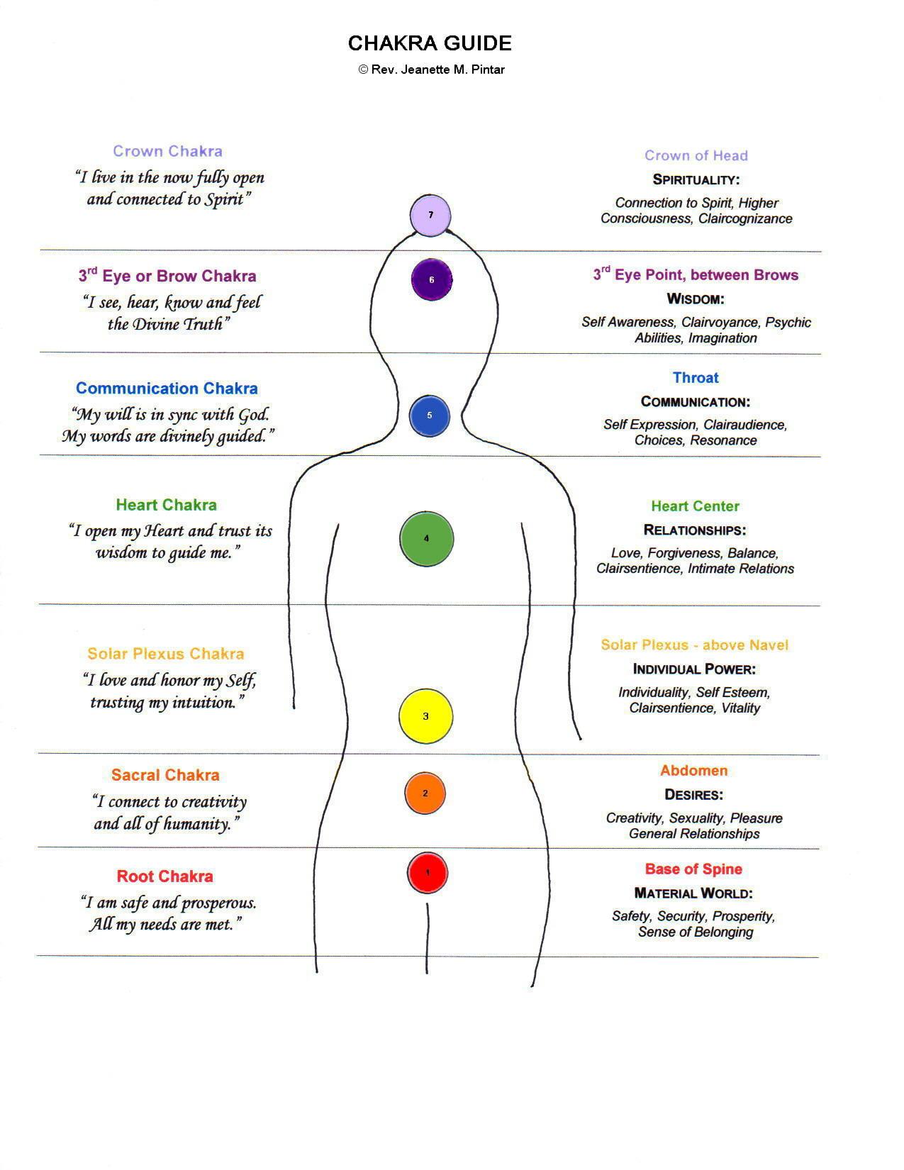 foot pulses diagram 3 way switches wiring chakra anatomy elsavadorla