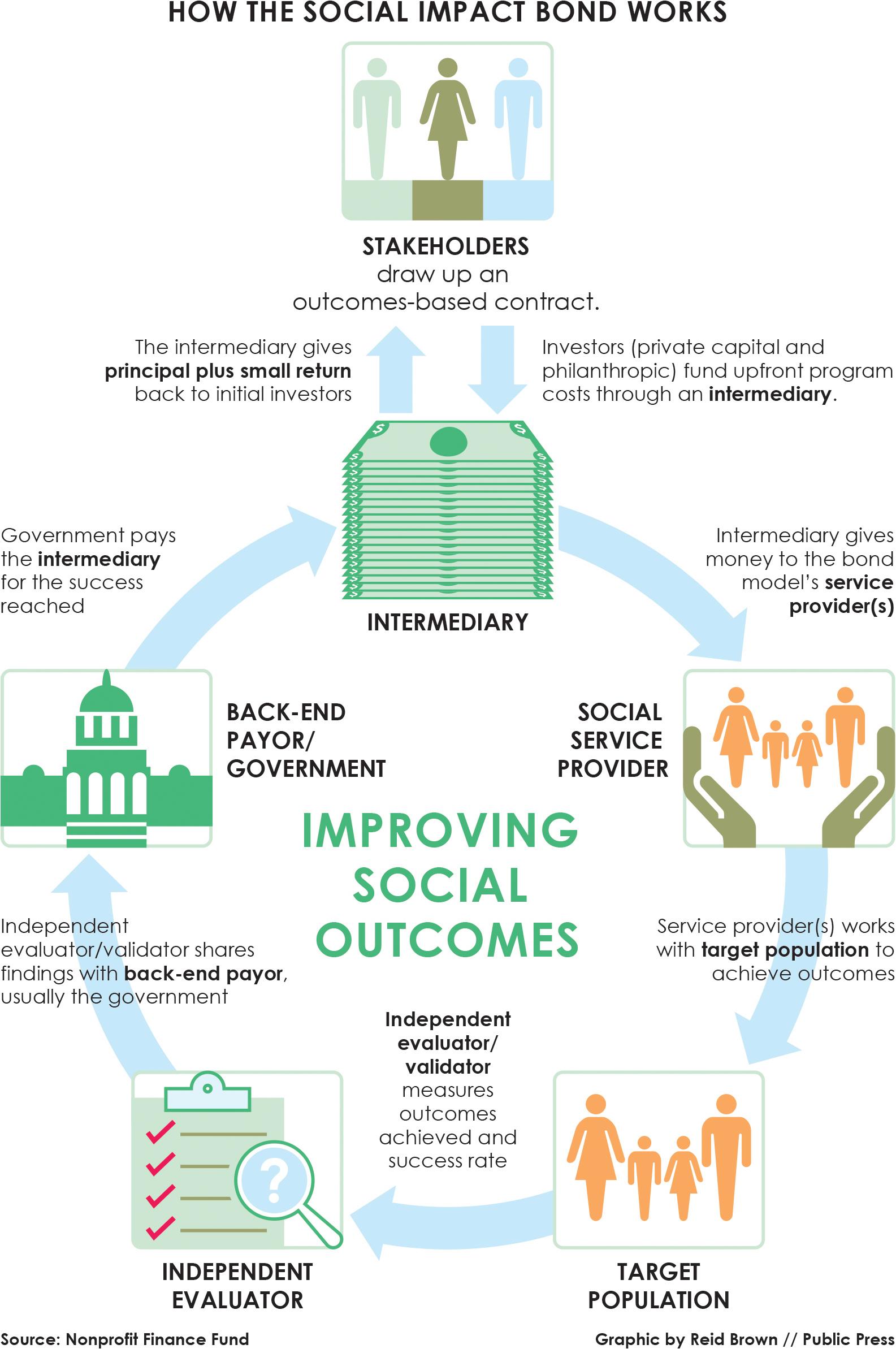 Comparing 4 'Social Impact Bond' Projects - San Francisco Public Press