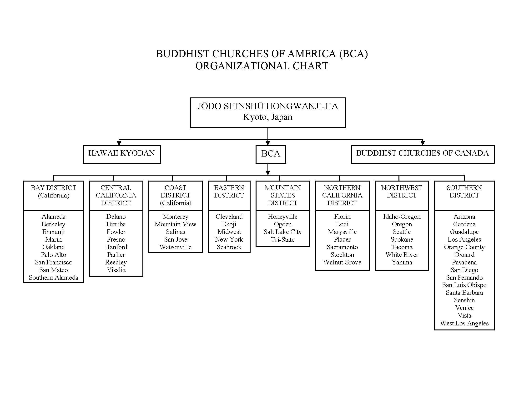 Doc Church Organizational Chart Sample Church