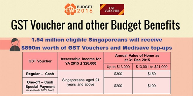 GST Voucher and other Budget Benefits 2016