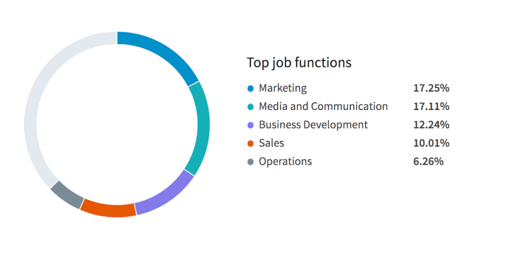 Linkedin Top Job Functions 20 Jan 2018