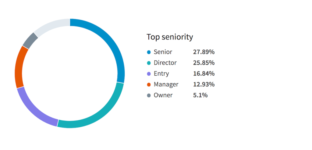 Linkedin Top Seniority 20 Jan 2018