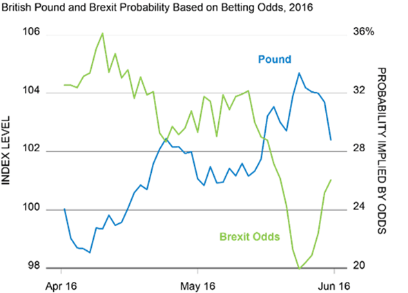 british-pound-brexit-probability