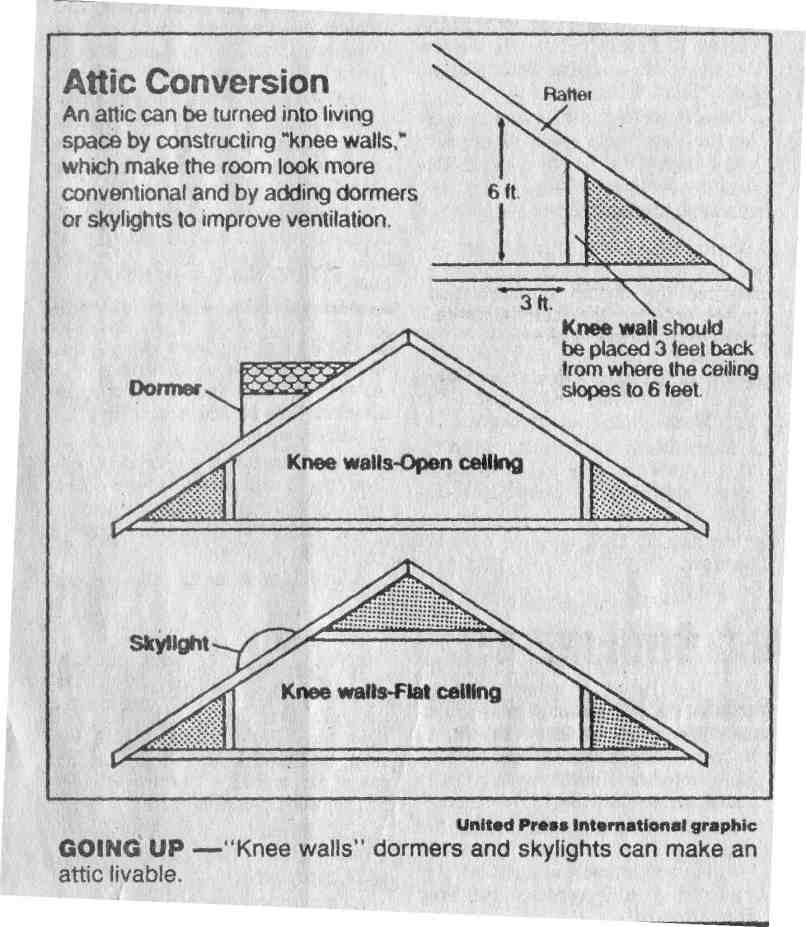 Standard Ceiling Height: Loft Conversion Ceiling Height