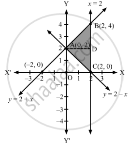 Using integration, find the area of the region bounded by