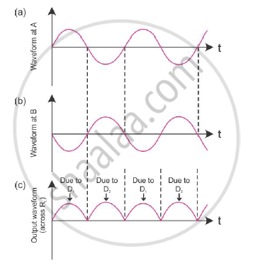 Draw the Circuit Diagram of a Full Wave Rectifier Along