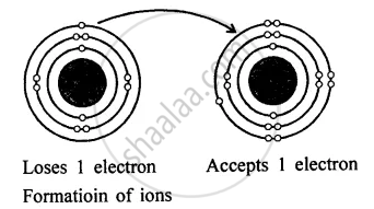 With Reference to the Formation of Compounds from Atoms by