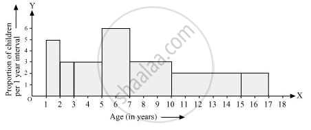 A Random Survey of the Number of Children of Various Age