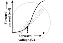 Using the Necessary Circuit Diagrams, Show How the V-i
