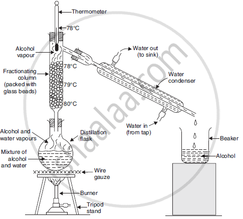 Draw a Labelled Diagram of the Fractional Distillation