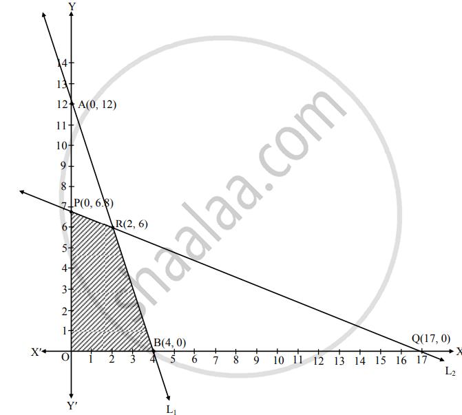 Choose the correct alternative : The maximum value of z