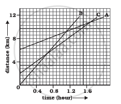 Given Figure Shows the Distance-time Graph of Three