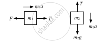 A Constant Force F = M2g/2 is Applied on the Block of Mass