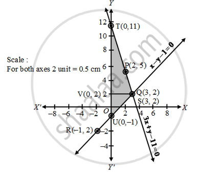 Solve the Following System of Linear Equations Graphically