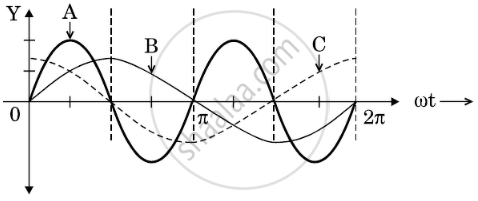 A device 'X' is connected to an ac source V = V0 sin ωt