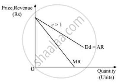 What is the Value of the Mr When the Demand Curve is