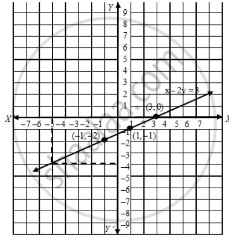 子供向けぬりえ: トップ100X2y2 13 X2y30 Graph