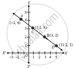 Show graphically that the system of equations 2x + 5y = 16