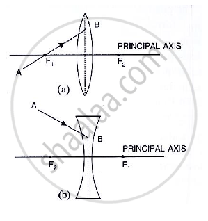 Selina solutions for Class 10 Physics chapter 5