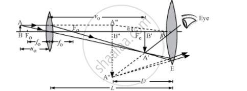 Draw a Labelled Ray Diagram Showing the Formation of a