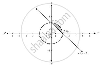 Find the Area of the Region {(X, Y): X2 + Y2 ≤ 4, X + Y