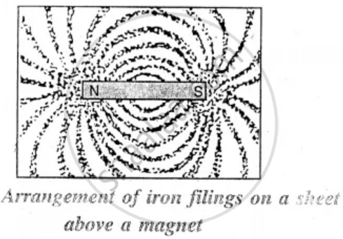 Define the Term Magnetic Field of a Magnet. How Will You