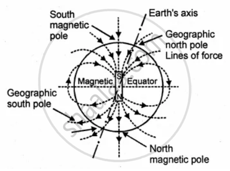Give short account of the earth's magnetic field