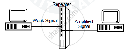 Explain Following Network Device with Diagram: Repeater