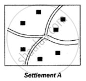 Study the Given Types of Rural Settlements and Answer the