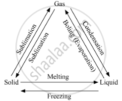 Draw the 'States of Matter Triangle' to Show the