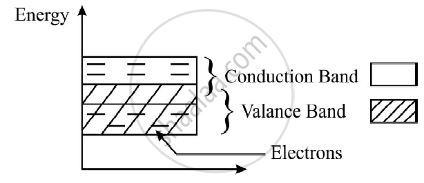energy band diagram of insulator gas furnace bronze solution for draw separate conductors semi diagrams here conduction and valance are partly overlapped insulators