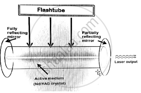 Explain Construction and Working of Nd:Yag Laser