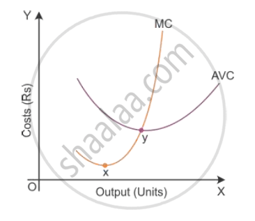 State the Relation Between Marginal Cost and Average