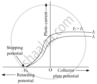 Draw Graphs Showing Variation of Photoelectric Current