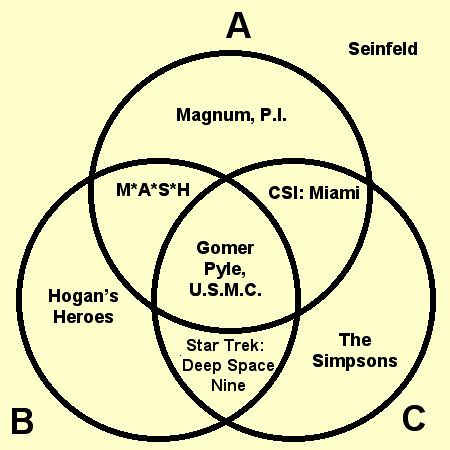 mlk and malcolm x venn diagram trail tech vector wiring pictures to pin on pinterest - pinsdaddy